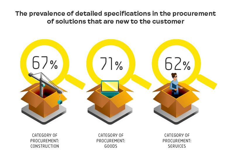 The prevalence of detailed specifications in the procurement of solutions that are new to the customer