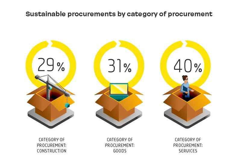 Sustainable procurements by category of procurement