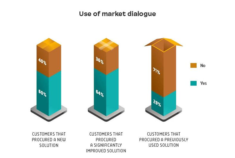 Use of market dialogue