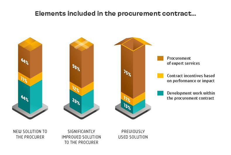 Elements included in the procurement contract