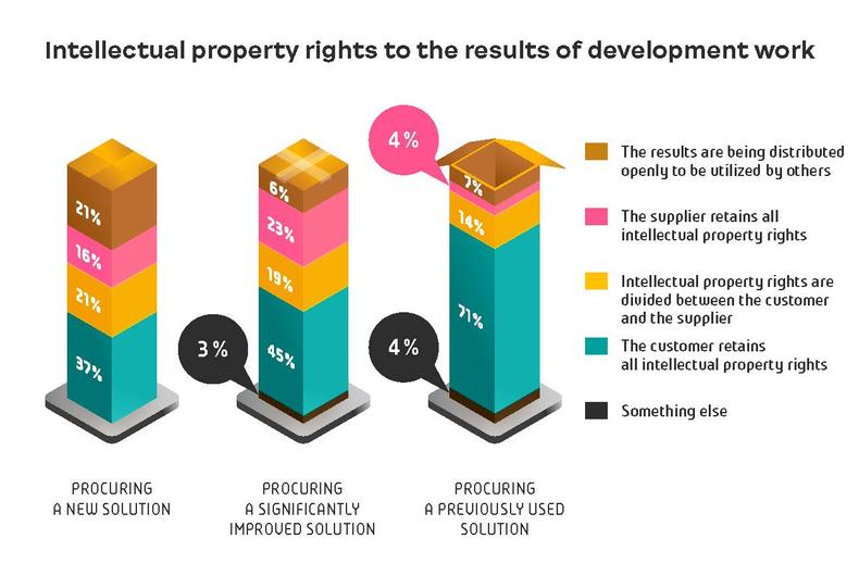 Intellectual property rights to the results of development work
