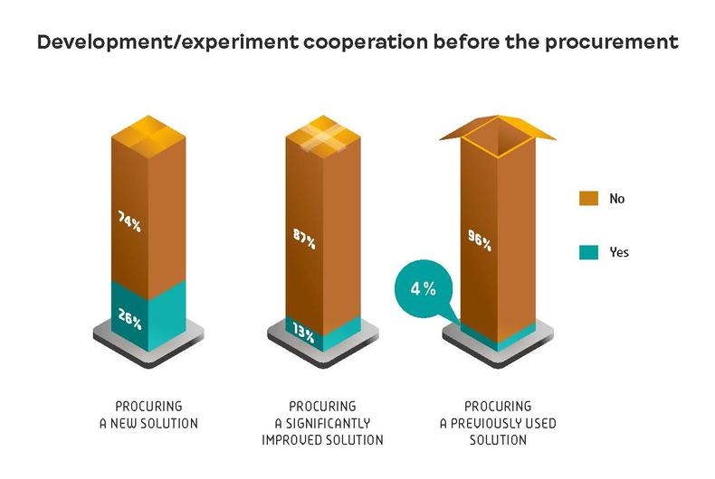 Development/experiment cooperation before the procurement