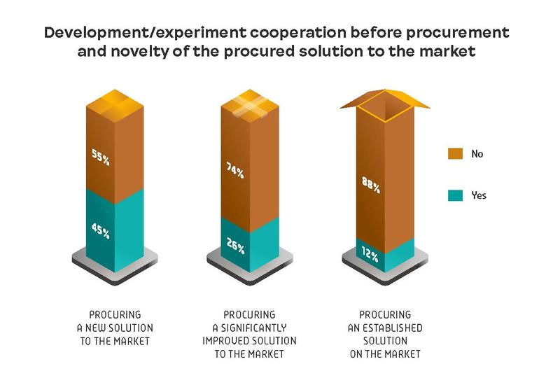 Development/experiment cooperation before procurement