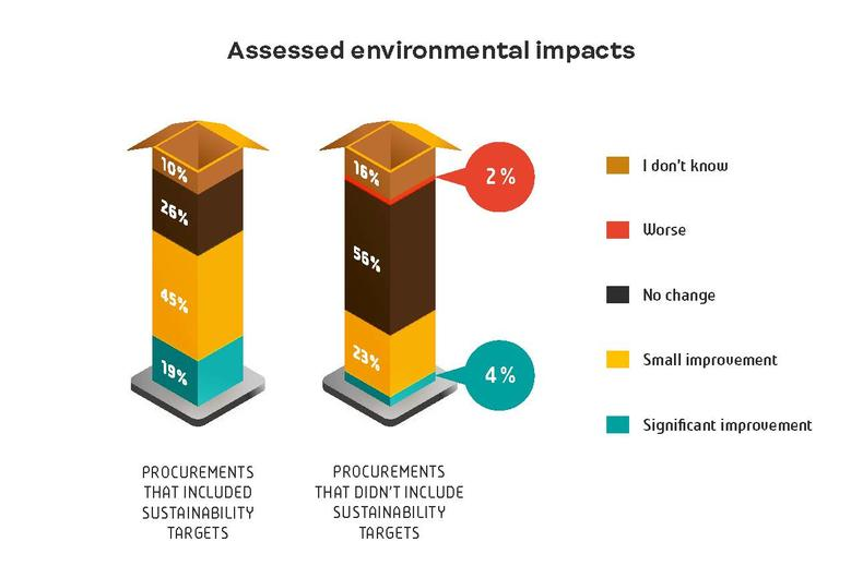 Assessed environmental impacts