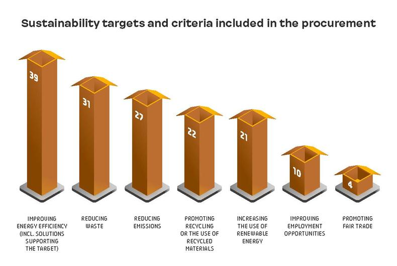 Sustainability targets and criteria included in the procurement