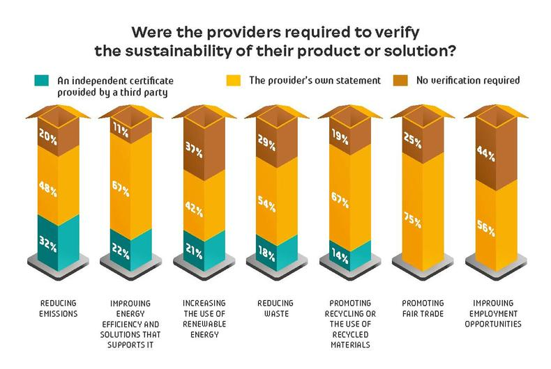 Were the providers required to verify the sustainability of their product or solution