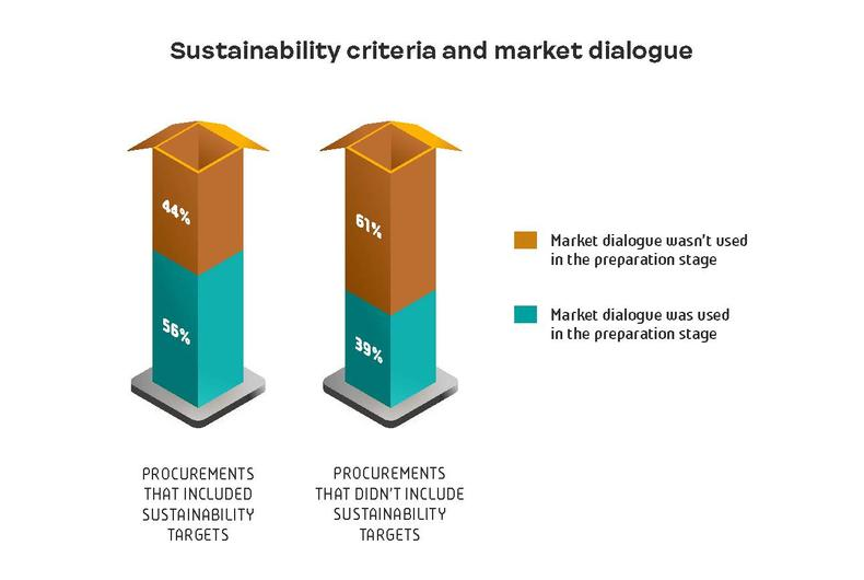 Sustainability criteria and market dialogue