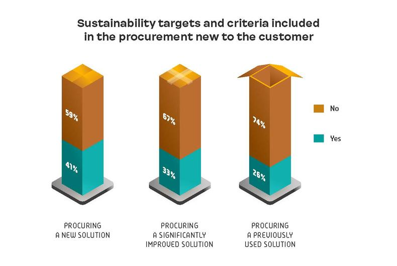 Sustainability targets and criteria included in the procurement new to the customer