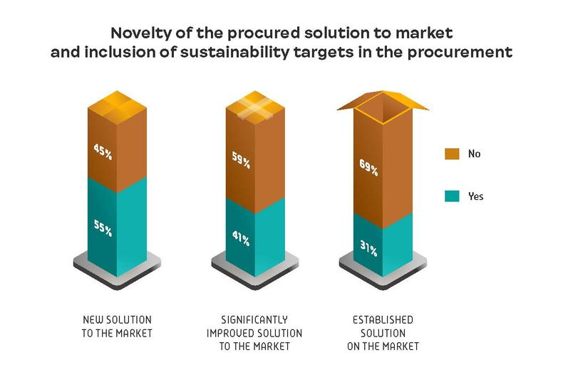 Novelty of the procured solution to market and inclusion of sustainability targets in the procurement