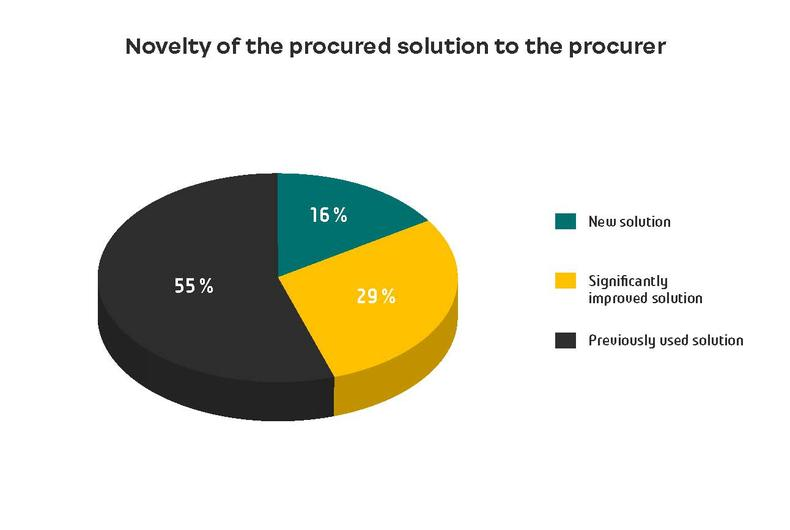 Novelty of the procured solution to the procurer