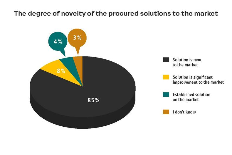 The degree of novelty of the procured solutions to the market