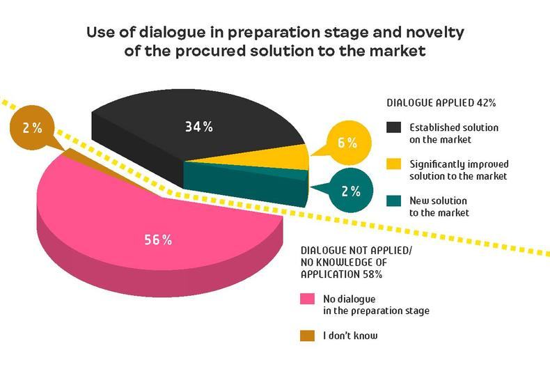 Use of dialogue in preparation stage
