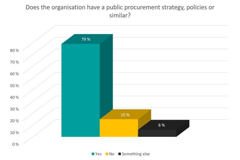 Organisation's public procurement strategy, policies or similar