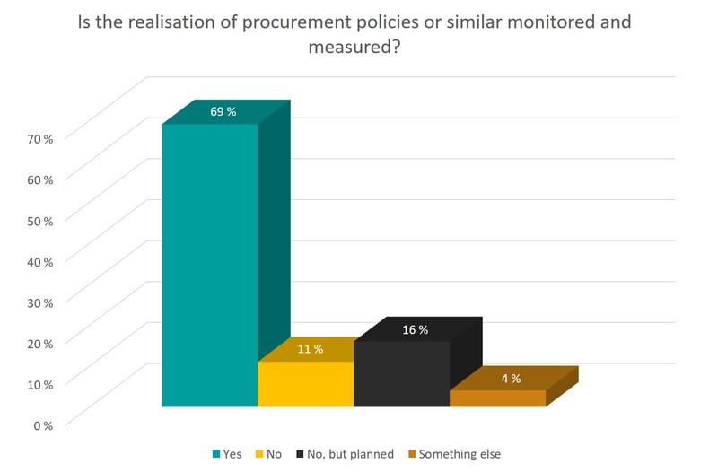 Monitoring and measuring the realisation of procurement policies or similar