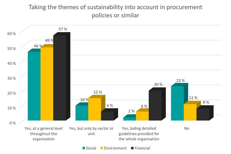 Taking the themes of sustainability into account in procurement policies or similar
