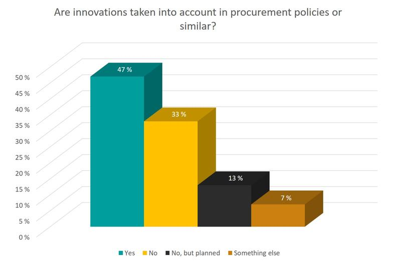 Innovations taken into account in procurement policies or similar
