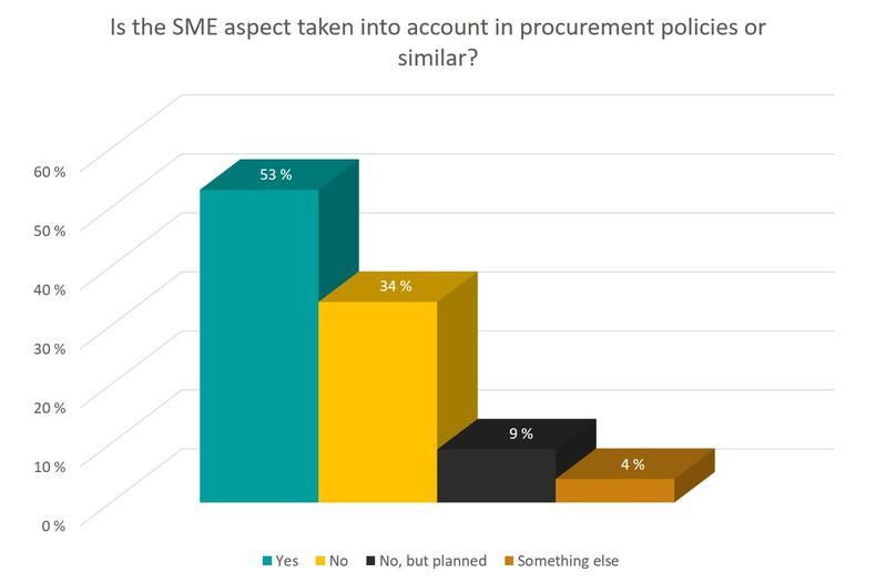 The SME aspect taken into account in procurement policies or similar