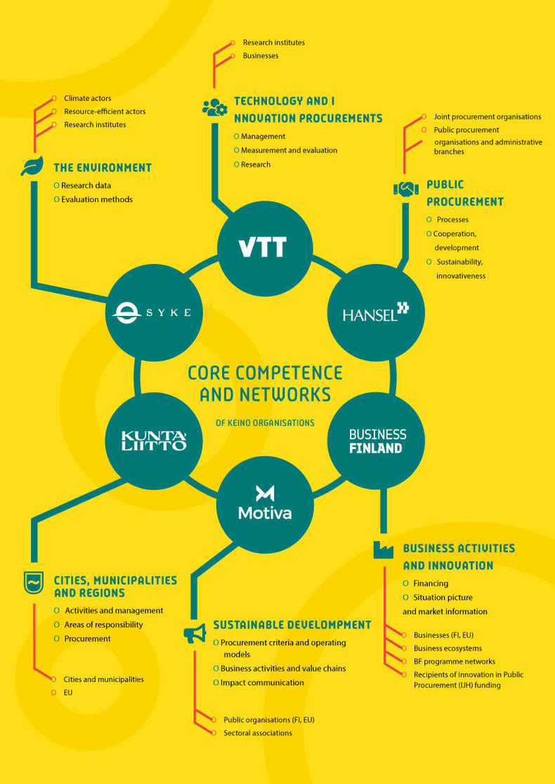 Core competences and networks of KEINO competence center infographic